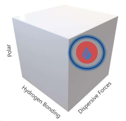 DECON_Polarity_hyd_bonding_dispersive_forces_final