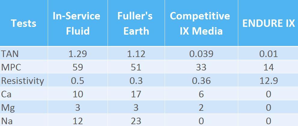 Endure-IX-competitive-testing