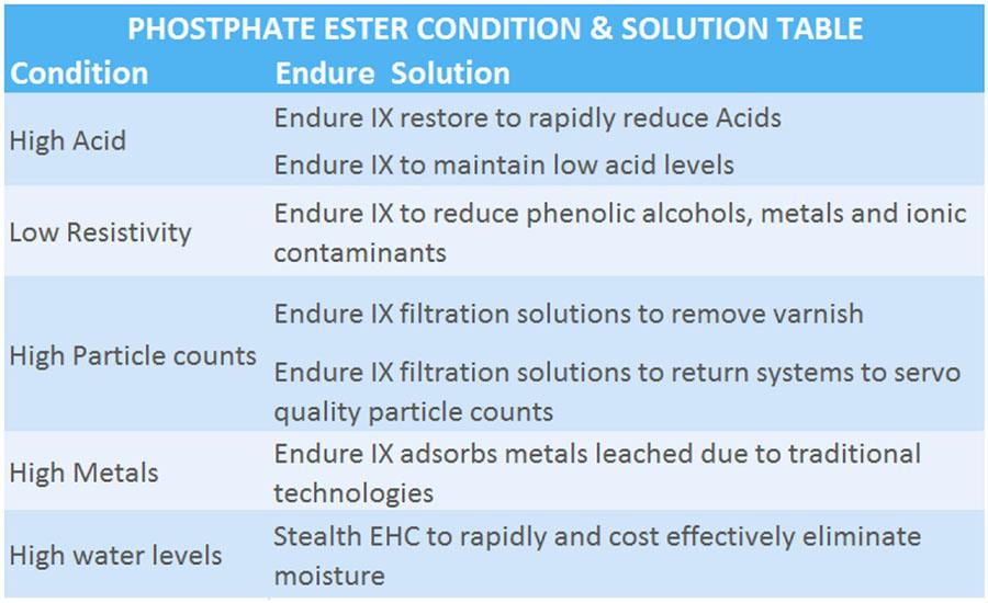 EndureIX_PE-issues-table-higher res